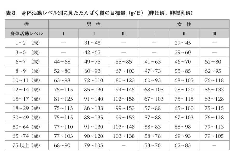 日本人の食事摂取基準【2020年版】